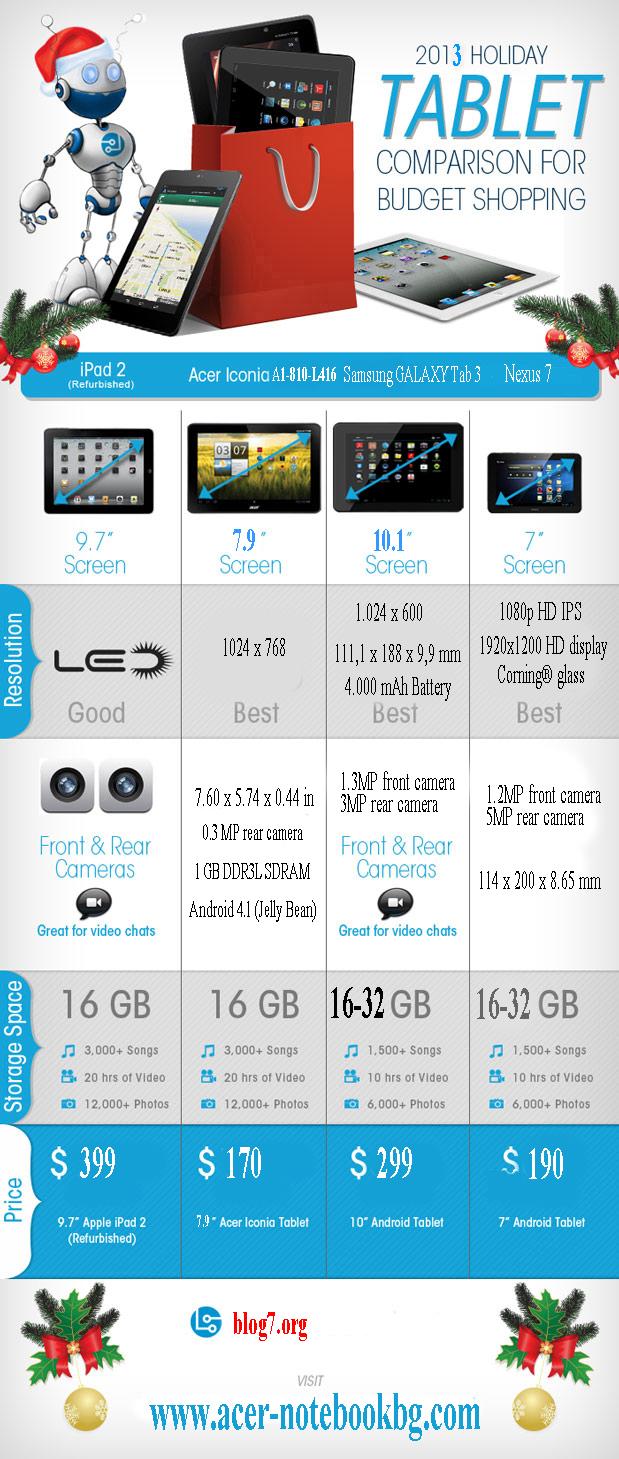 2013 comparison for budget tablet